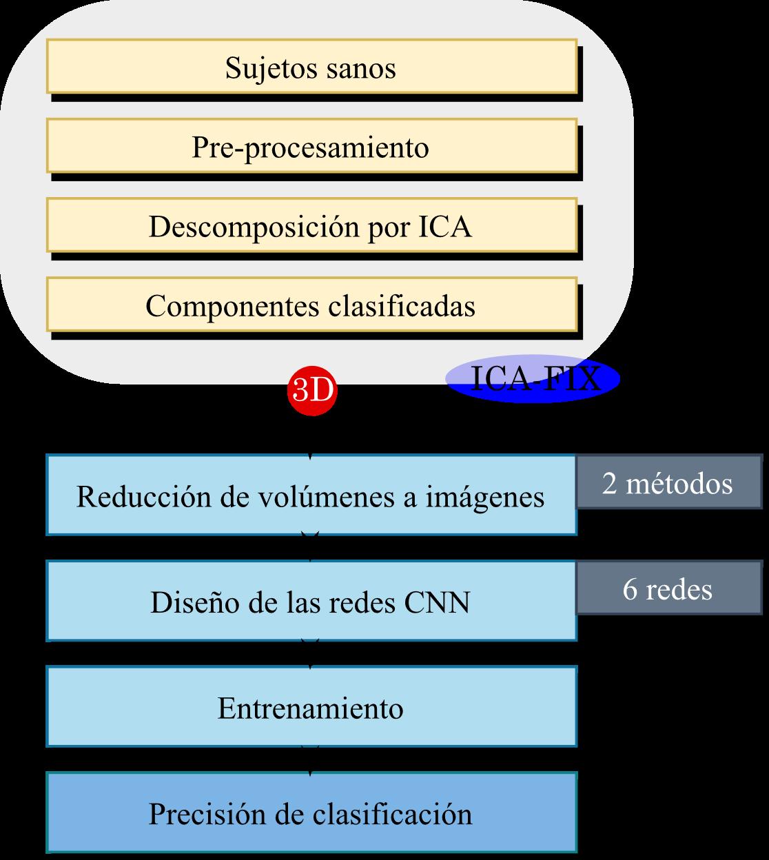 Descripción general de los diferentes pasos seguidos en la metodología