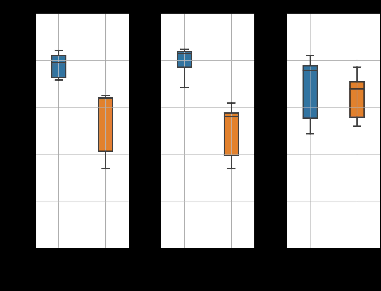 Gráfica de cajas y bigotes con los datos de entrenamiento. Precisión de los seis modelos en función de los dos métodos de reducción de volúmenes para las imágenes axial, coronal y sagital