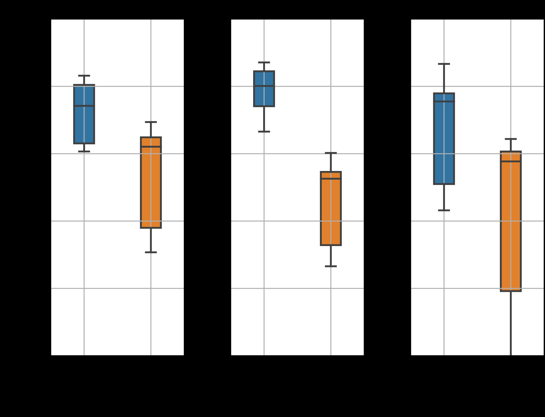 Gráfica de cajas y bigotes con los datos de prueba. Precisión de los seis modelos en función de los dos métodos de reducción de volúmenes para las imágenes axial, coronal y sagital