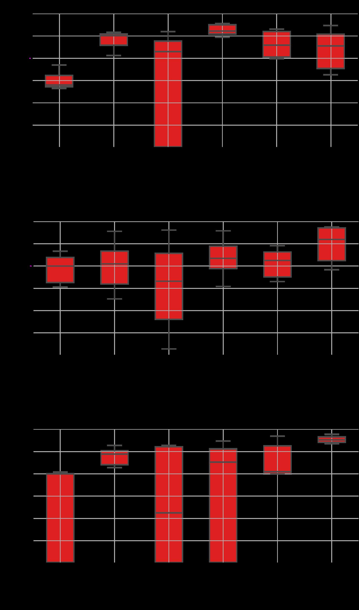 Gráfica de cajas y bigotes con los datos de prueba. Precisión en función de los modelos para las imágenes axial, coronal y sagital